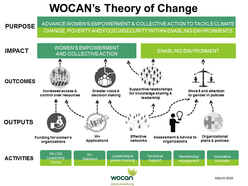 Our Theory of Change | WOCAN